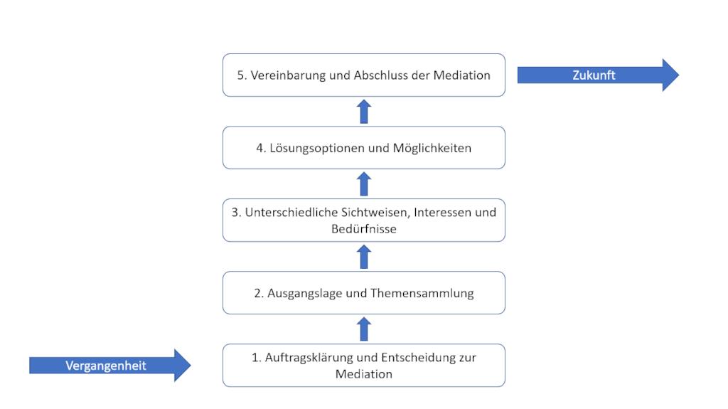 Phasen der Mediation